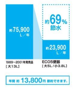 LIXIL節水トイレ効果グラフ